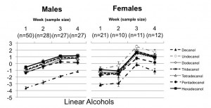 Graph showing change in linear alcohols over four weeks for male and female juncos