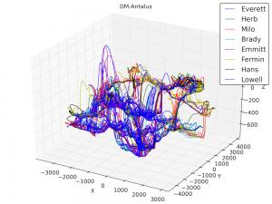 3D line graph