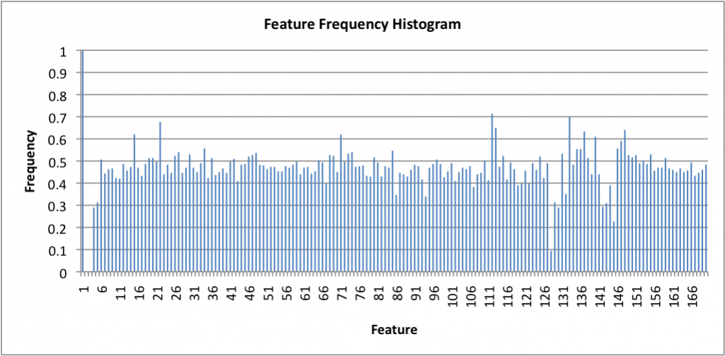 A Feature Frequency Histogram (FFH) can be generated using feature masks found during feature selection.  Each value within this FFH represents the percentage of times a single feature was used in all of the best feature masks.