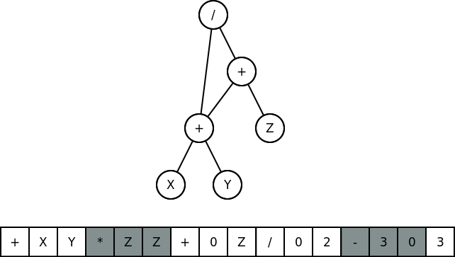 CGP example individual which encodes the function (X+Y) / (X+Y+Z).  The top portion is the phenotype and the bottom is the genotype. The grey portions of the genotype are inactive nodes.