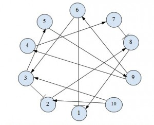 A general representation of  a simple gene regulatory network. The nodes in the network represent genes, with the arrow depicting gene activation, and gene inhibition represented with a blunt arrow. Nodes without links indicate no gene interaction.