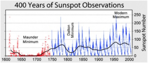 Sunspot number time series from 1600, showing the 11-year cycles of solar activity. Before 1750, the record is yearly and sporadic, after that we have monthly and daily data.