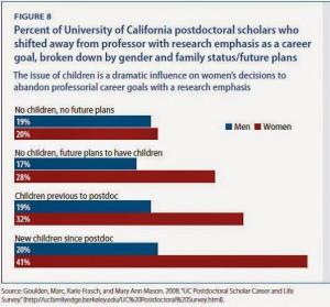 Effect of Children on career