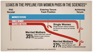 Leaky pipeline