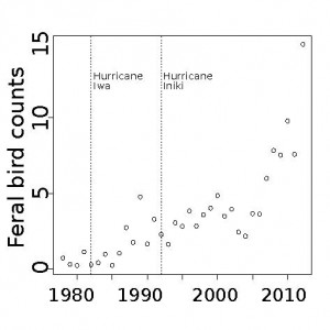 Census data from feral chicken populations on Kauai confirm reports by Kauai locals of recent, exponential growth coinciding with hurricane events.  For additional details, refer our recently published study7 (from which this figure was modified).